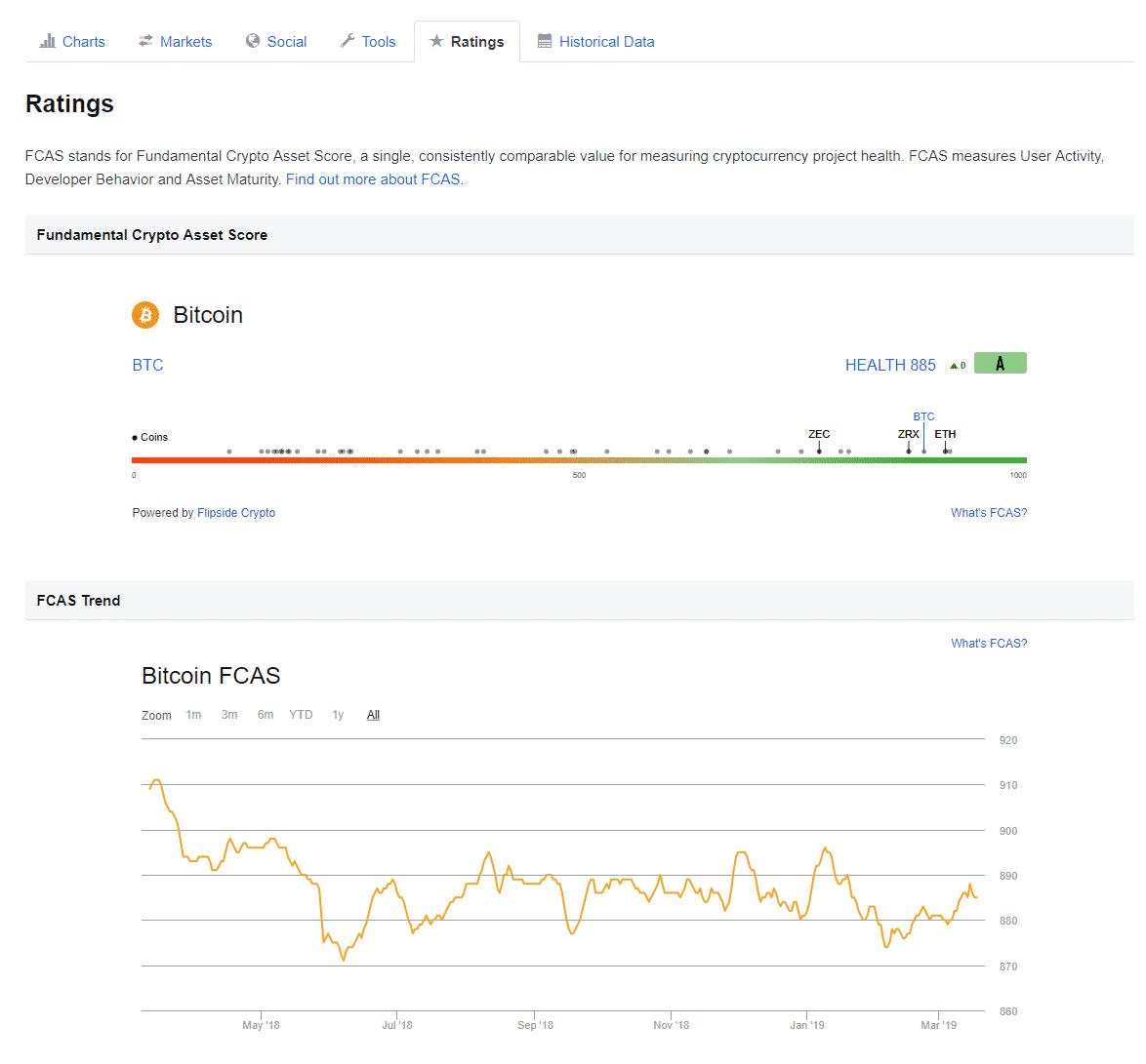 Fundamental Crypto Asset Score