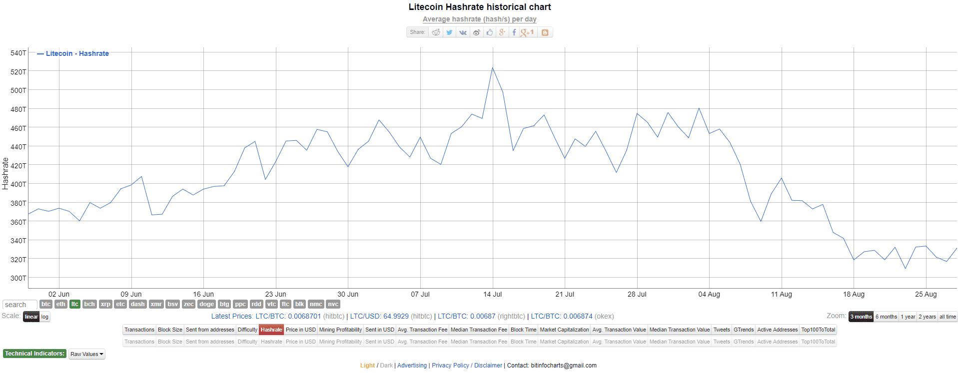 Litecoin Hashrate historical chart